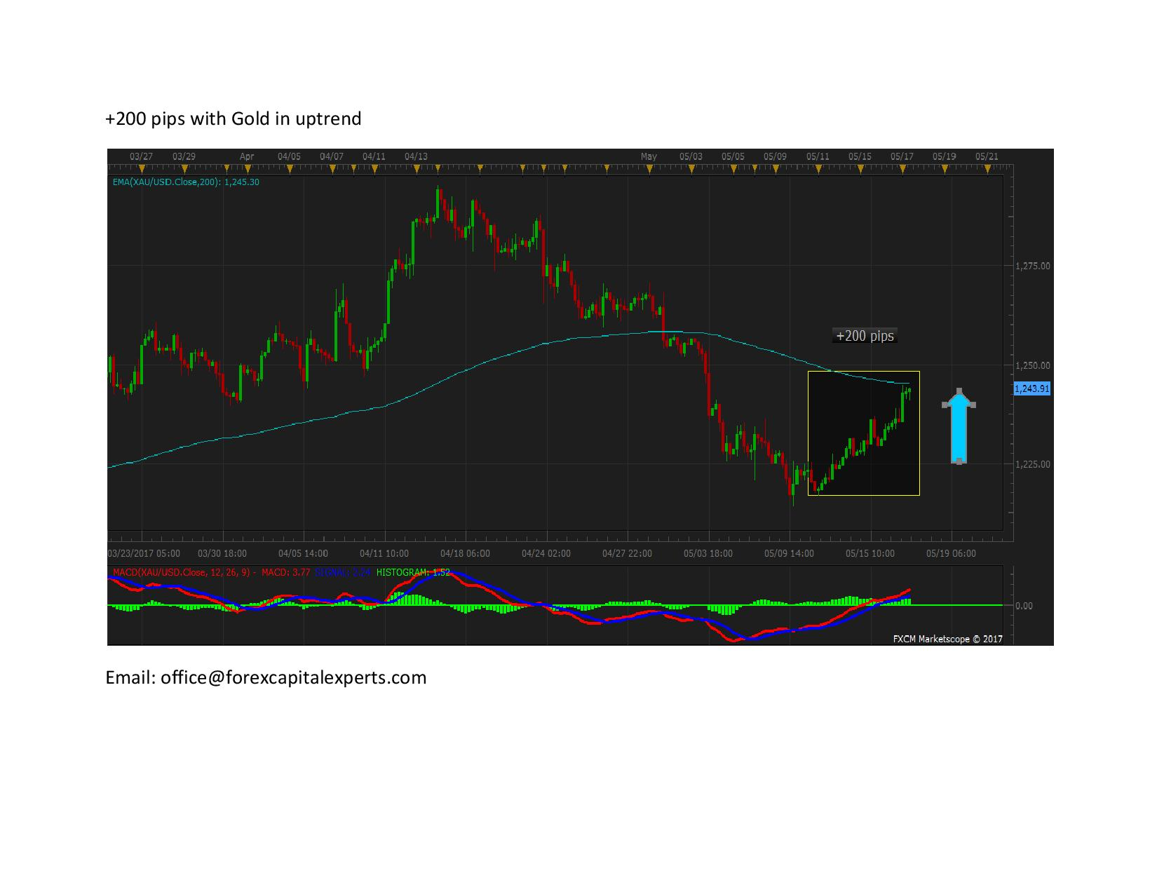 200 pips with Gold in uptrend page 001