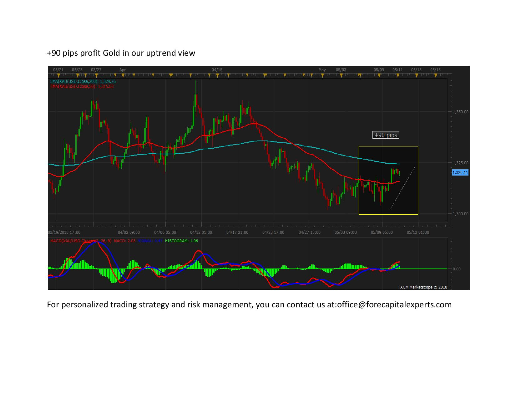 90 pips profit Gold in our uptrend view page 001