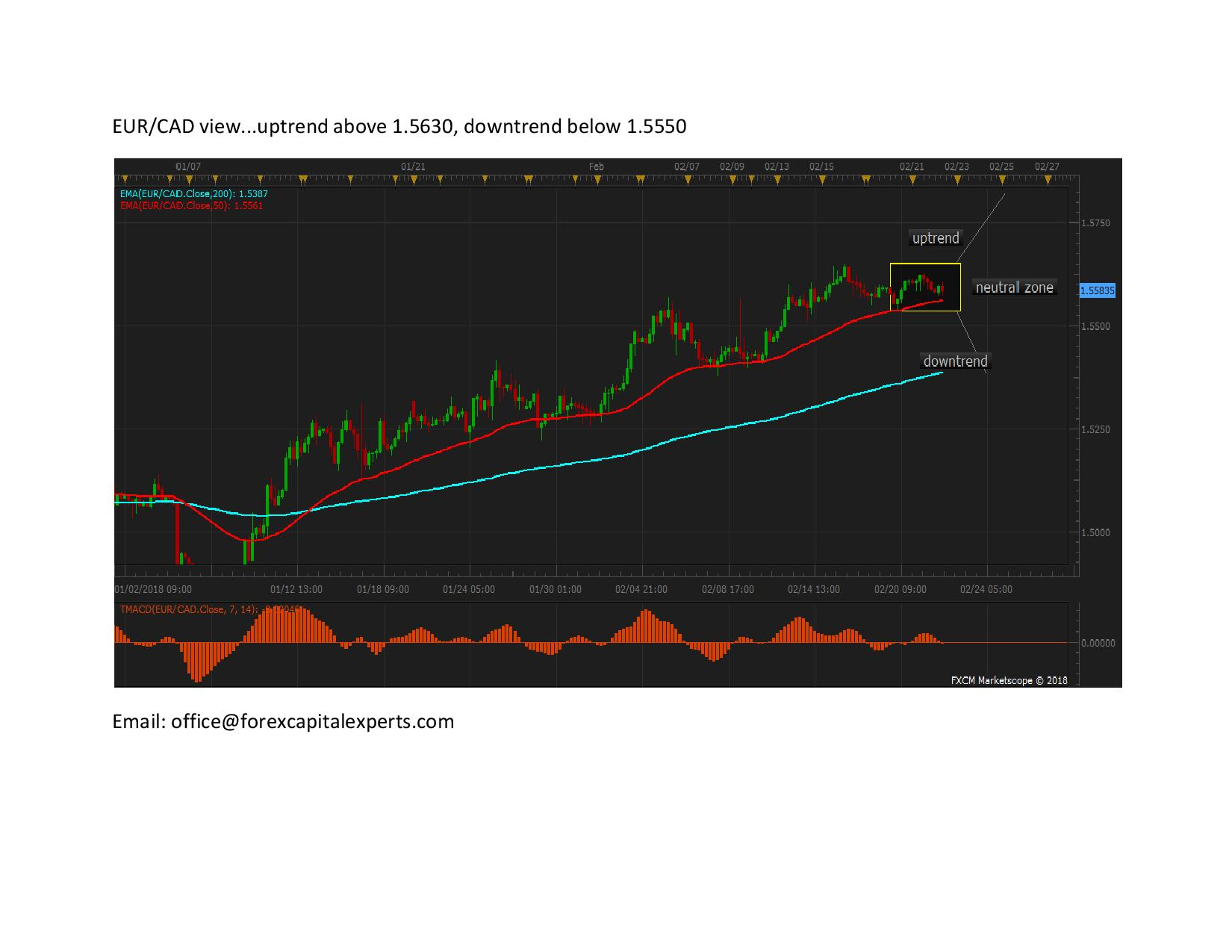 EURCAD page 0011