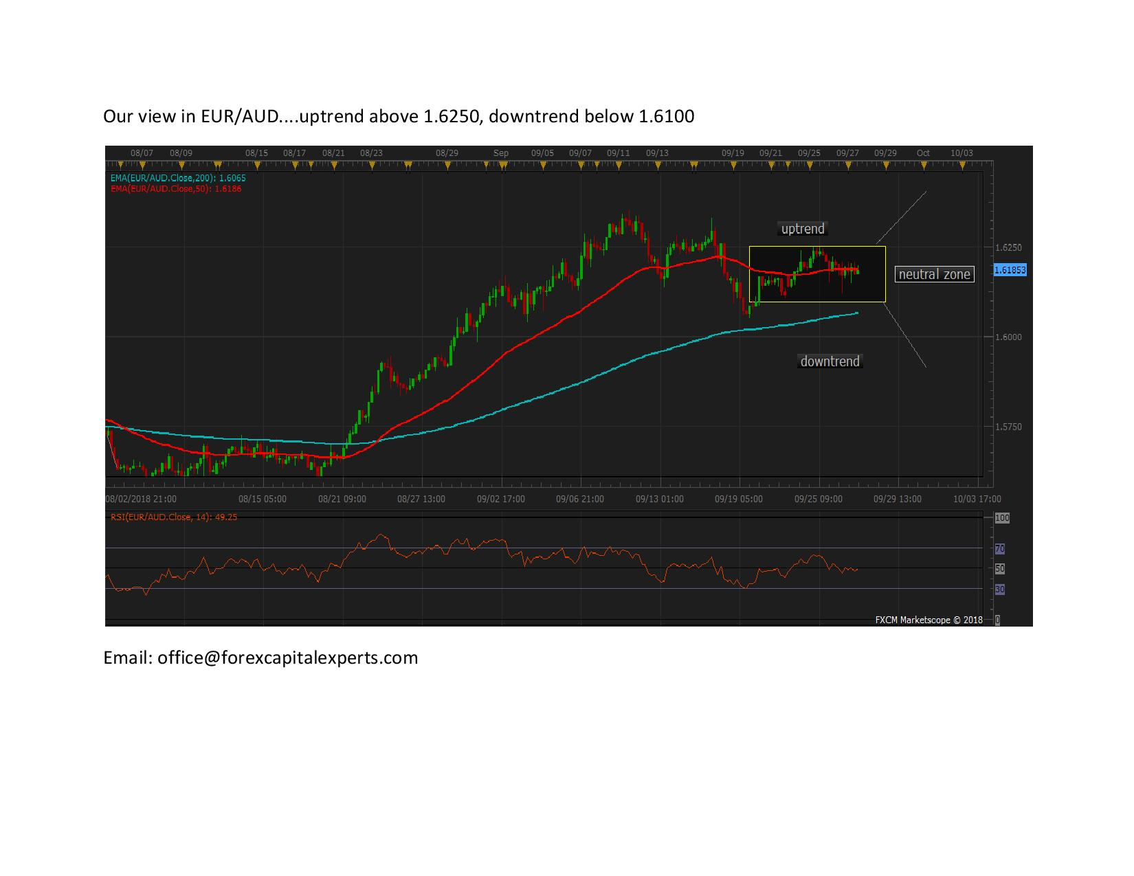 Our view in EURAUD page 001