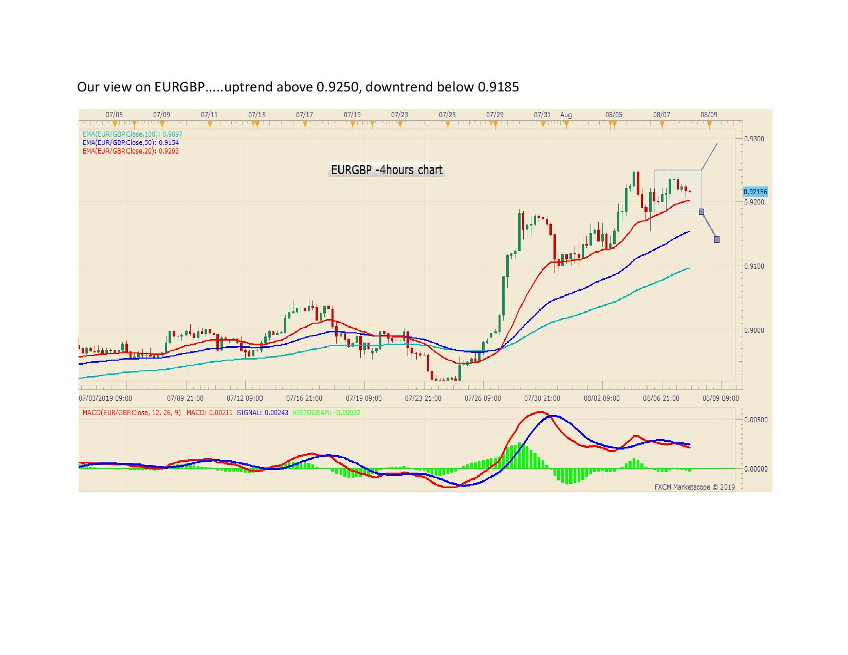 Our view on EURGBP page 001