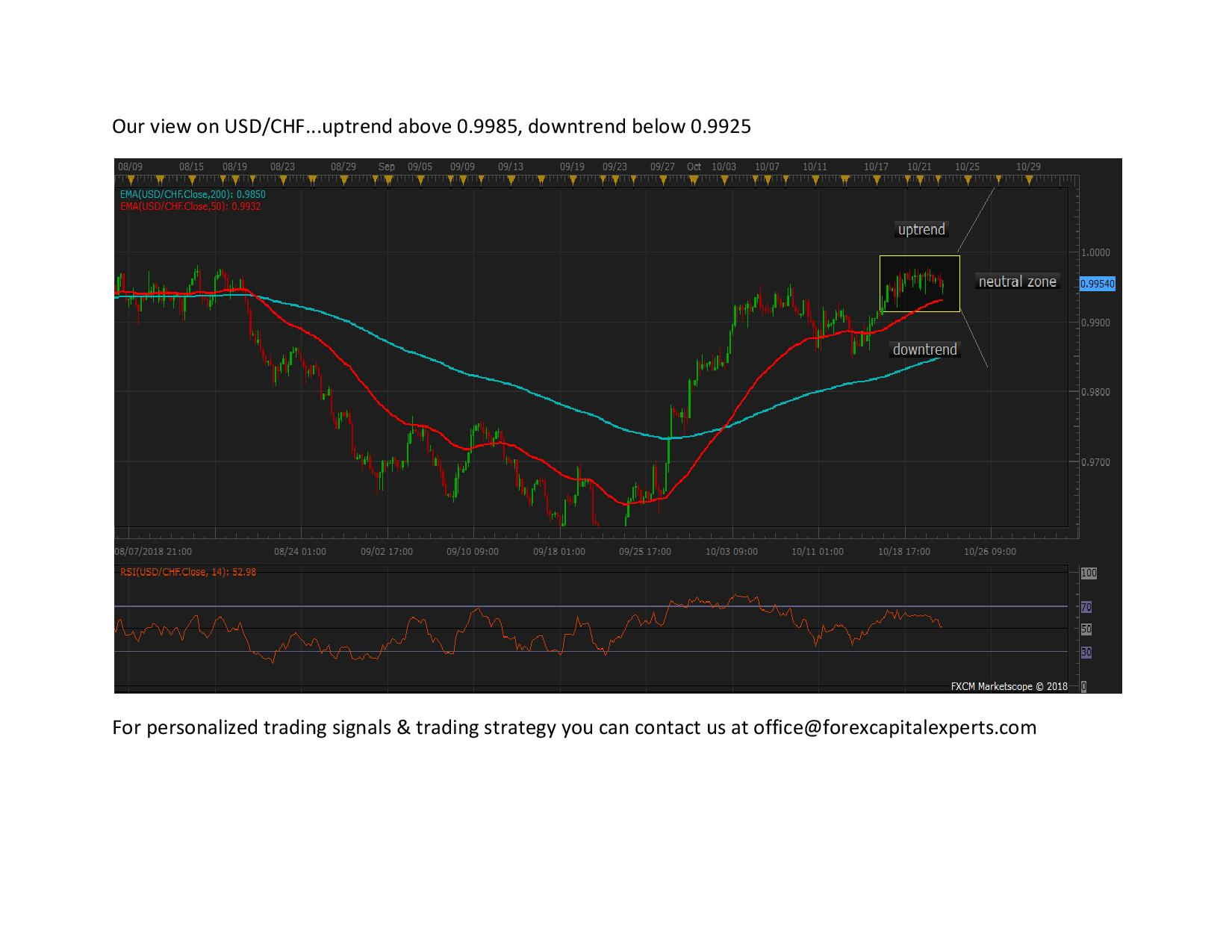 Our view on USDCHF page 00