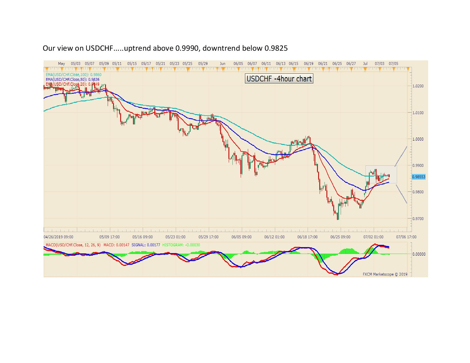Our view on USDCHF page 001