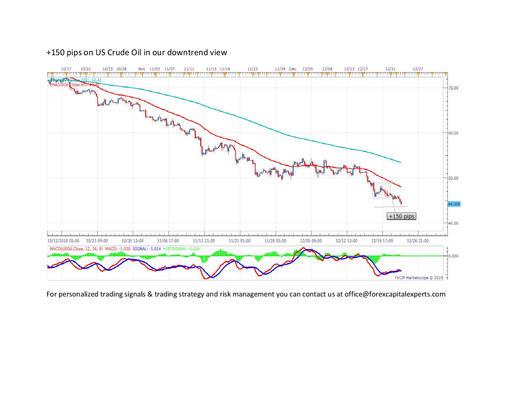 150 pips on US Crude Oil in our downtrend view page 001
