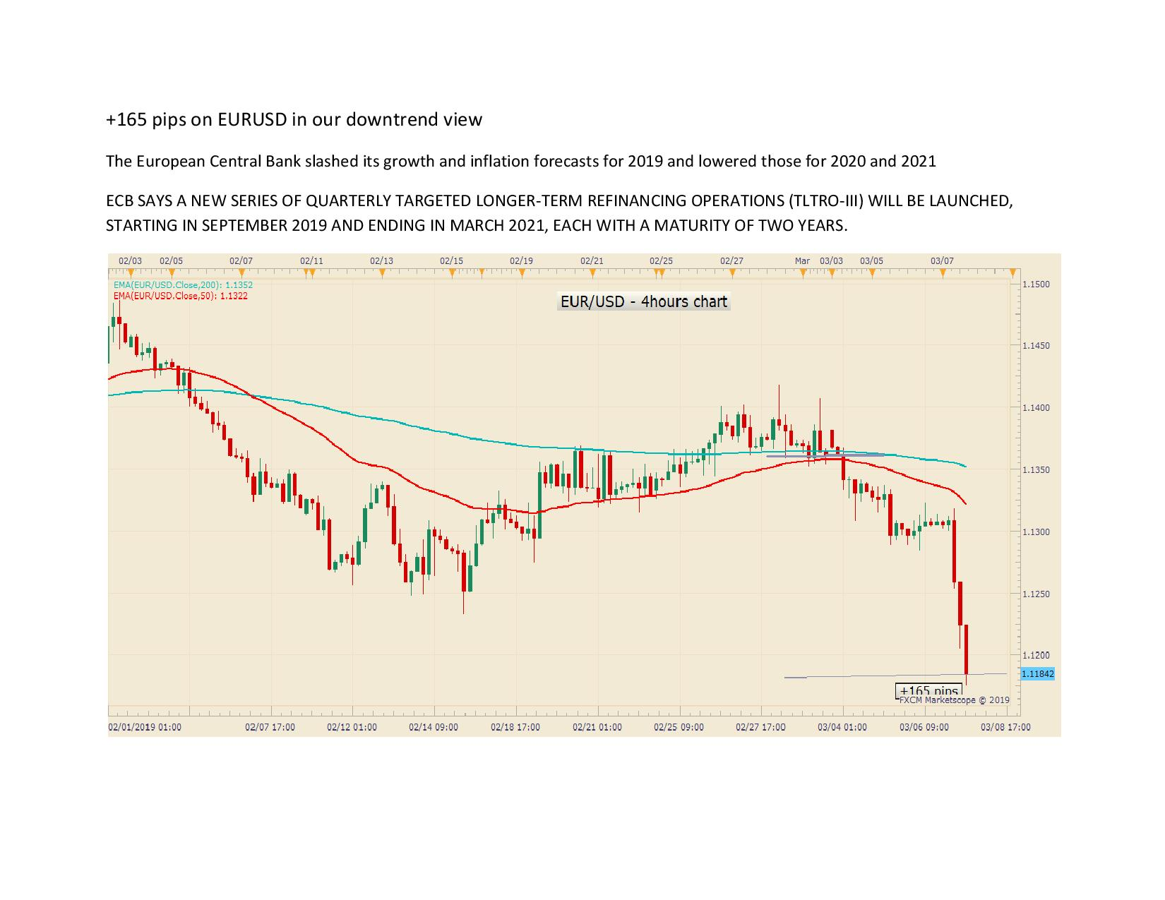 165 pips on EURUSD in our downtrend view page 001
