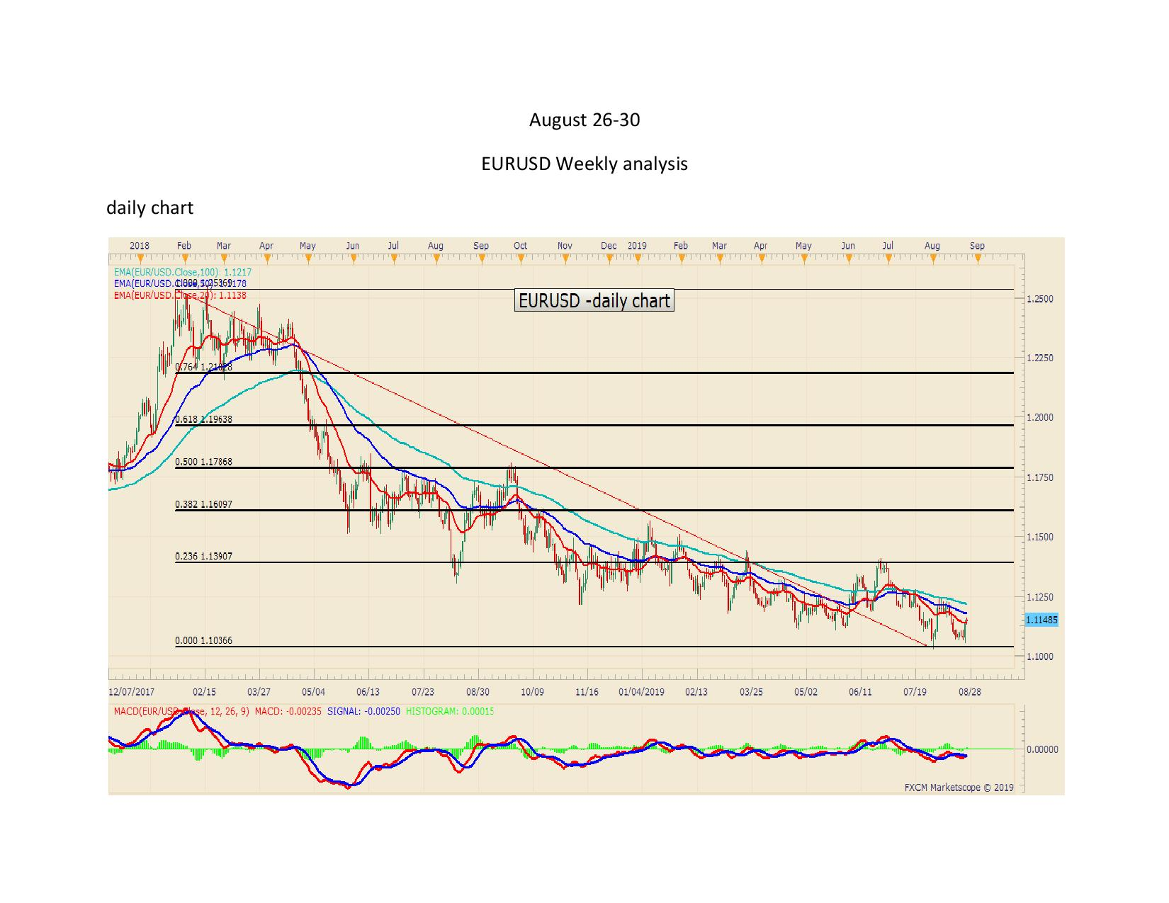 EURUSDdaily page 0011
