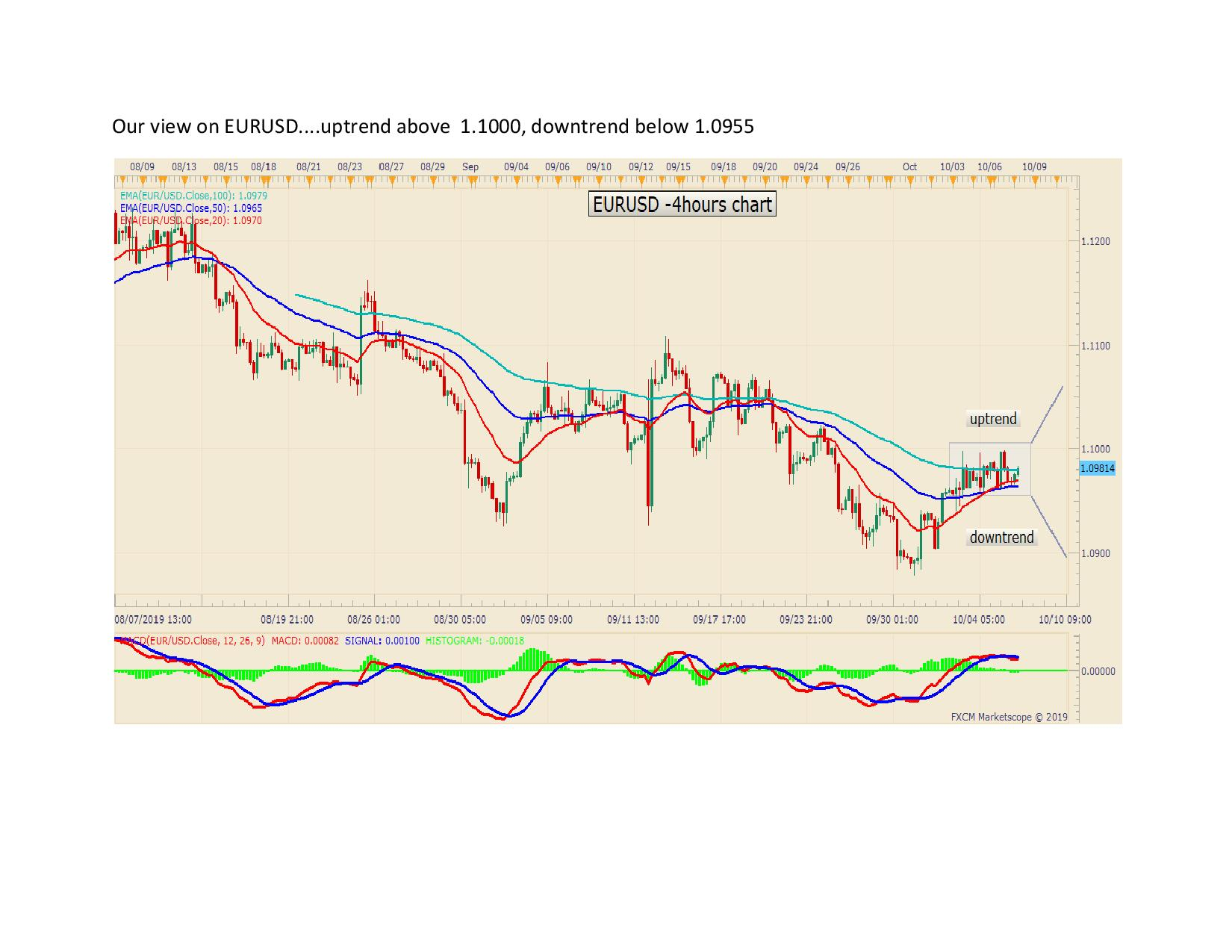 Our view on EURUSD page 001