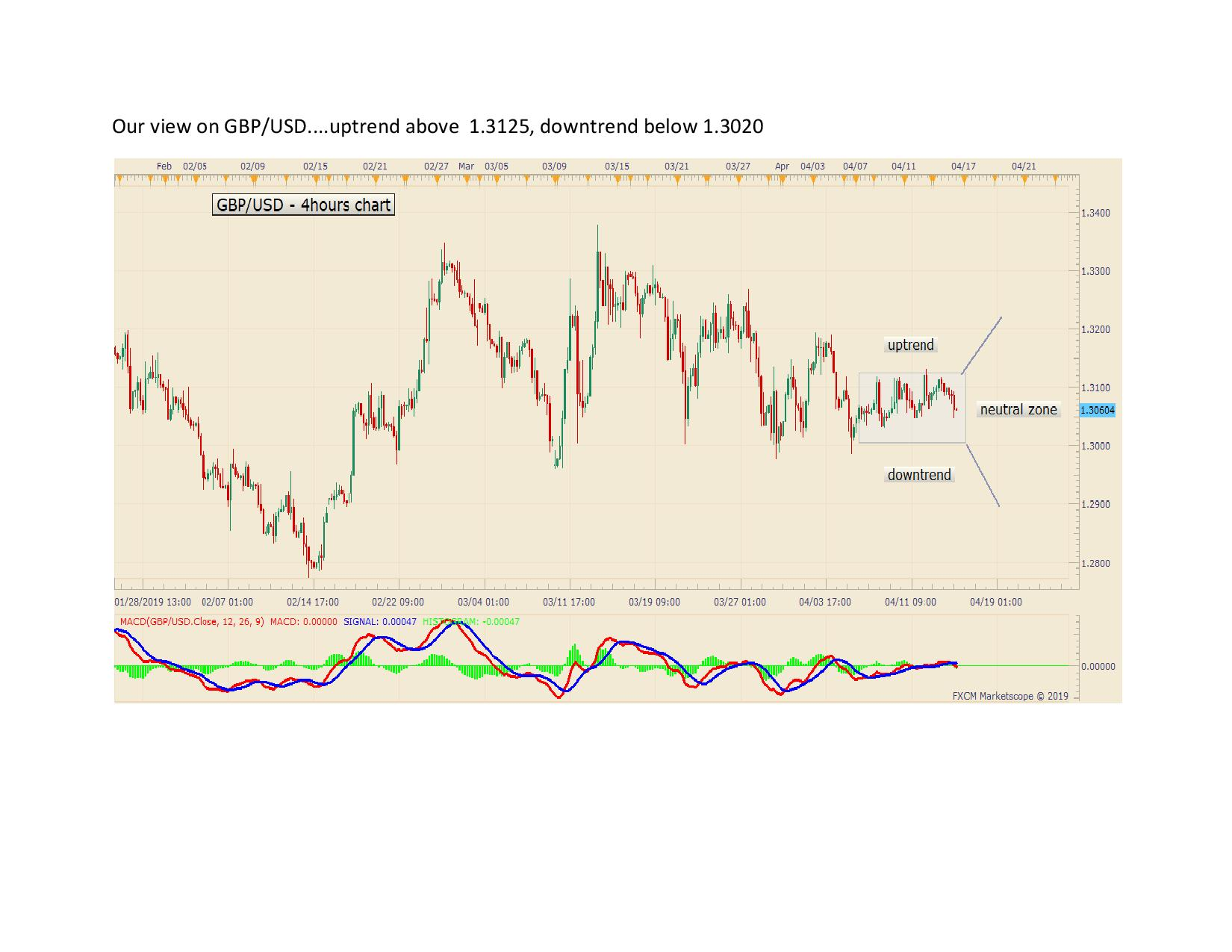 Our view on GBPUSD page 001