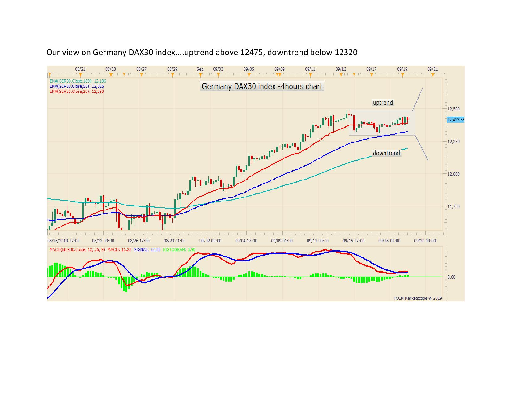 Our view on Germany DAX30 index page 001