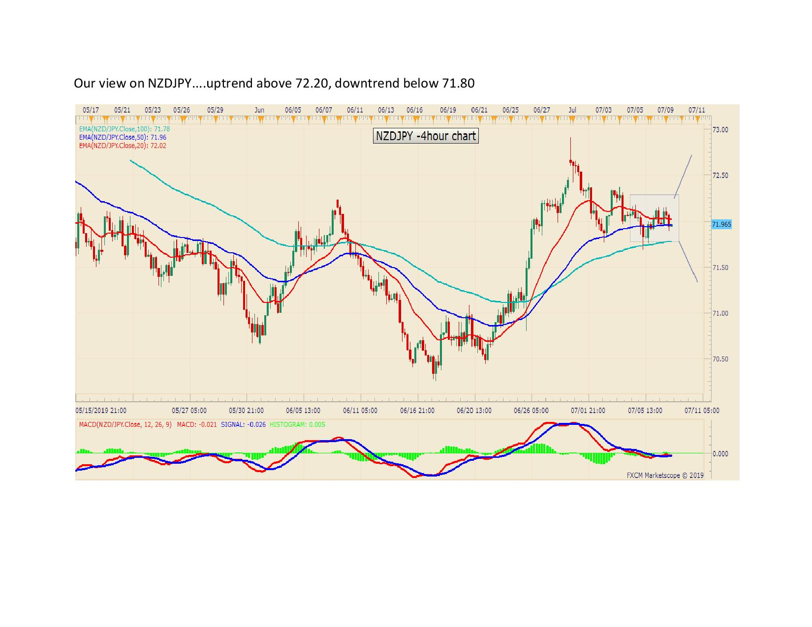 Our view on NZDJPY page 001
