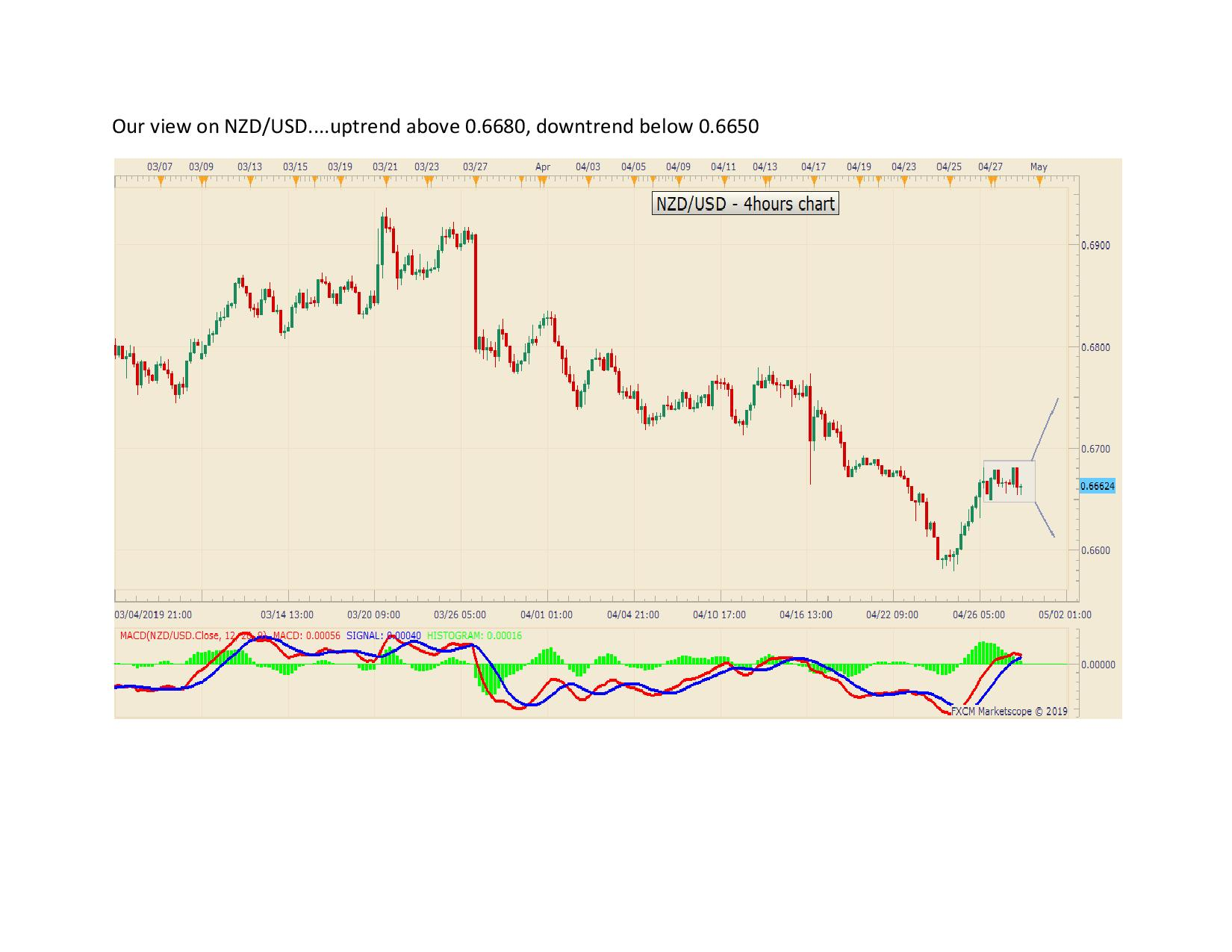 Our view on NZDUSD page 001